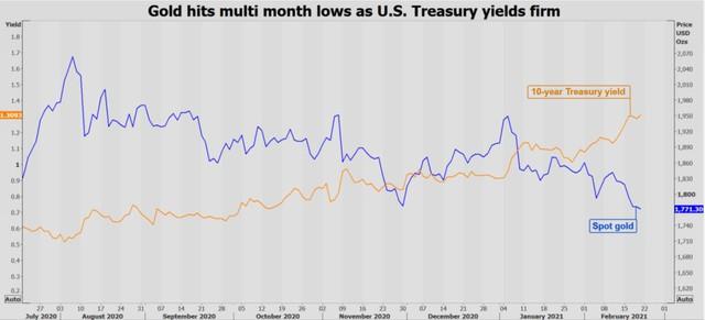 Giá vàng tiếp tục lao dốc xuống thấp nhất 7 tháng, đồng tăng vọt lên cao nhất 9 năm - Ảnh 1.