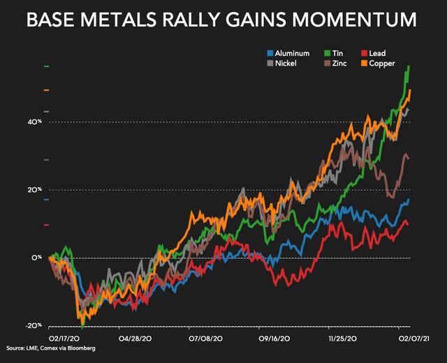 Giá vàng tiếp tục lao dốc xuống thấp nhất 7 tháng, đồng tăng vọt lên cao nhất 9 năm - Ảnh 2.