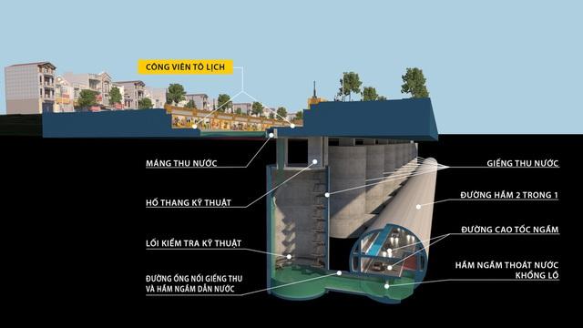 Đề xuất miễn phí lập quy hoạch hầm ngầm chống ngập kết hợp với cao tốc ngầm dọc sông Tô Lịch - Ảnh 5.