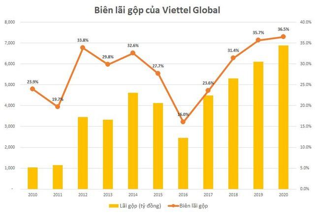 Viettel Global: Lợi nhuận trước thuế 2020 đạt xấp xỉ 1.100 tỷ đồng, cao nhất 5 năm - Ảnh 1.