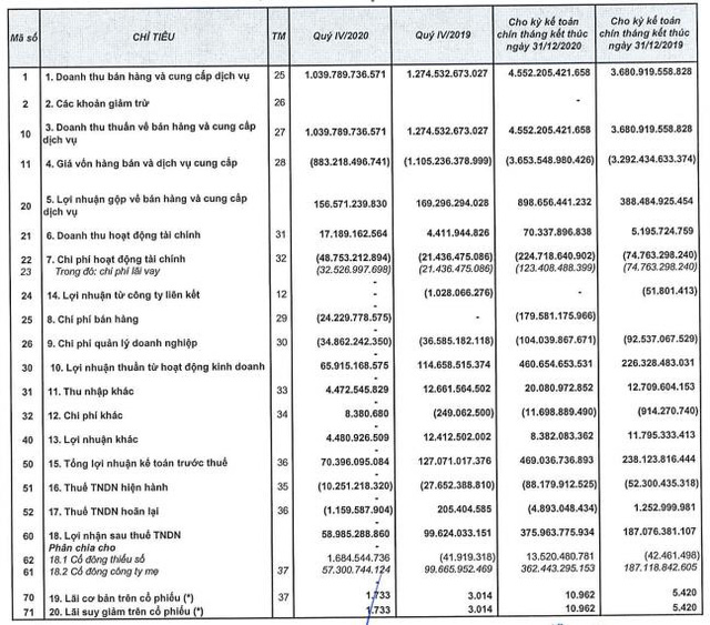 Hưng Thịnh Incons (HTN): Năm 2020 lãi ròng 362 tỷ đồng, cao gấp 2 lần năm trước - Ảnh 1.