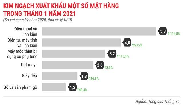 Toàn cảnh bức tranh kinh tế Việt Nam tháng 1/2021 qua các con số - Ảnh 15.