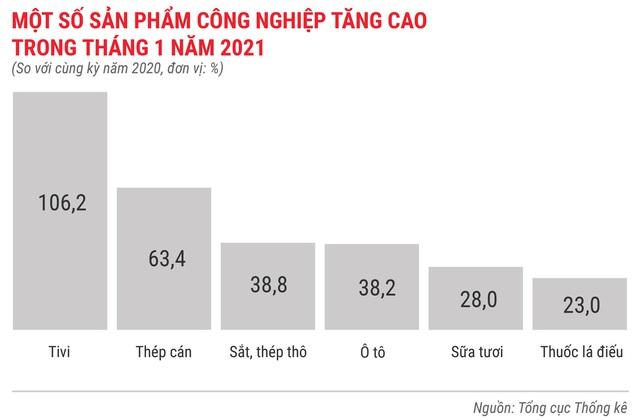 Toàn cảnh bức tranh kinh tế Việt Nam tháng 1/2021 qua các con số - Ảnh 3.