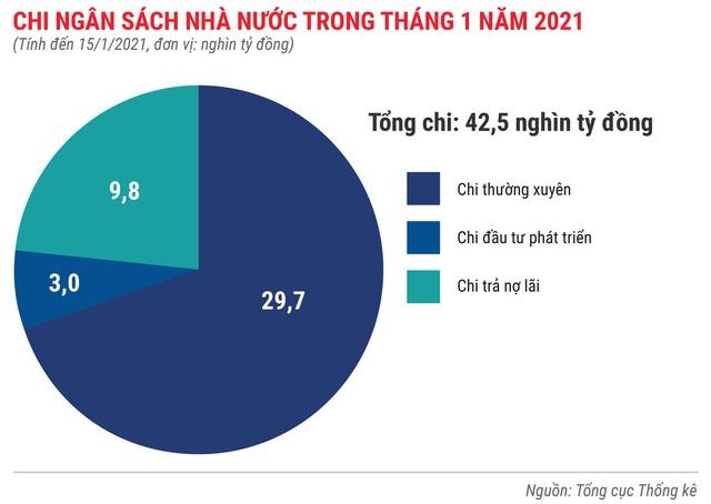 Toàn cảnh bức tranh kinh tế Việt Nam tháng 1/2021 qua các con số - Ảnh 6.