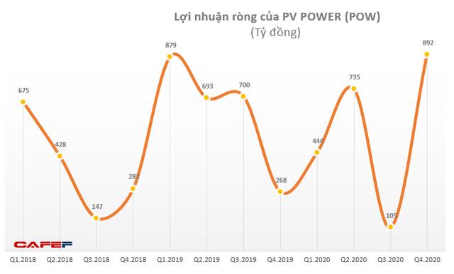 PVPower (POW): Quý 4 lãi 1.006 tỷ đồng, tăng 159% so với cùng kỳ 2020 - Ảnh 1.