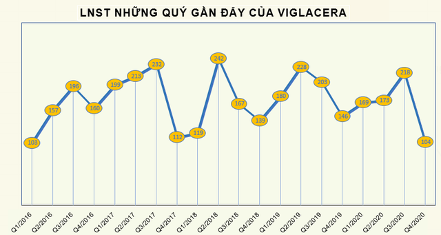Viglacera (VGC) lãi trước thuế 840 tỷ đồng, vượt 12% kế hoạch năm - Ảnh 2.
