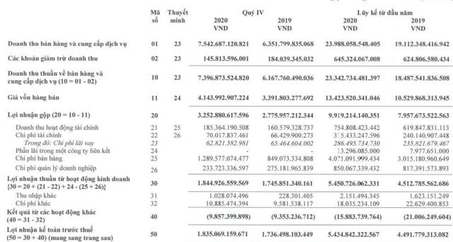 Masan Consumer  (MCH) báo lãi 4.633 tỷ đồng cả năm, tăng 14% so với cùng kỳ - Ảnh 1.