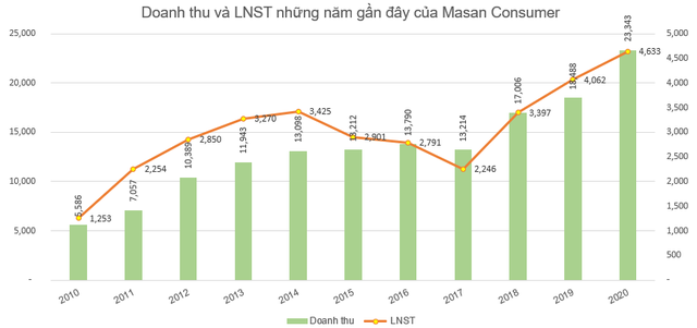 Masan Consumer  (MCH) báo lãi 4.633 tỷ đồng cả năm, tăng 14% so với cùng kỳ - Ảnh 2.