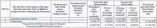 CII sắp phát hành 1.600 tỷ trái phiếu kèm chứng quyền, Dragon Capital tiếp tục giảm tỷ trọng cổ phiếu - Ảnh 1.