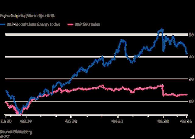 Cổ phiếu năng lượng xanh: Quả bong bóng mới trên TTCK Mỹ  - Ảnh 2.