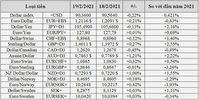 Nóng trên thị trường tài chính tiền tệ toàn cầu - Ảnh 1.