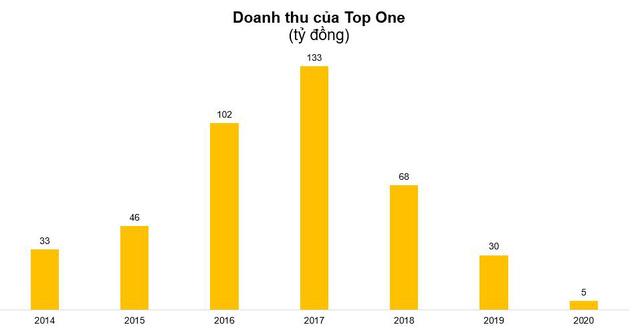 Năm 2020 Top One lỗ lớn 88 tỷ đồng, tiếp tục bị kiểm toán từ chối đưa ý kiến - Ảnh 2.