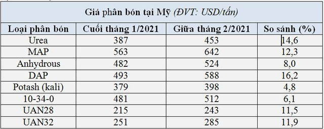 Nhập khẩu phân bón giảm mạnh do giá quốc tế tăng cao - Ảnh 1.