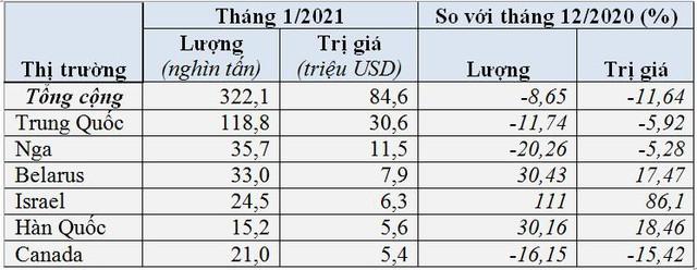 Nhập khẩu phân bón giảm mạnh do giá quốc tế tăng cao - Ảnh 2.