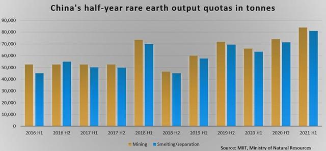 Trung Quốc nâng hạn ngạch sản xuất đất hiếm lên cao kỷ lục - Ảnh 2.