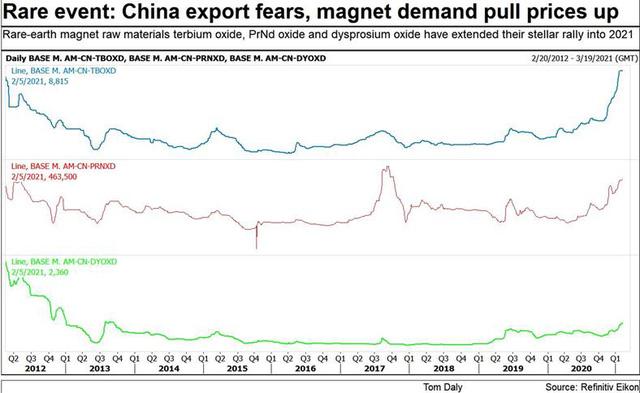 Trung Quốc nâng hạn ngạch sản xuất đất hiếm lên cao kỷ lục - Ảnh 3.