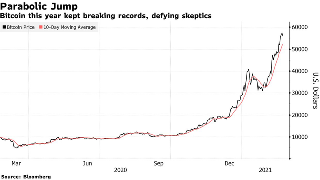 JPMorgan: Đây là yếu tố khiến đà tăng của Bitcoin đang cận kề rủi ro - Ảnh 1.