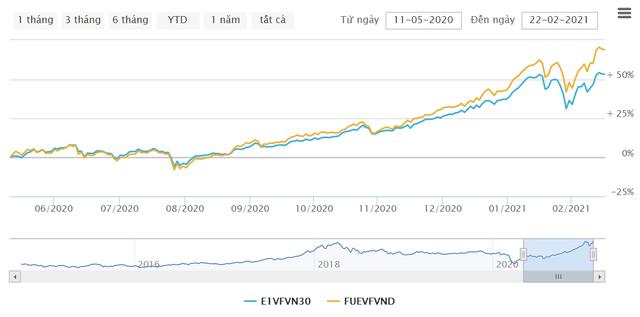 Sau chưa đầy 1 năm ra mắt, VFMVN Diamond ETF đã vượt qua VFMVN30 ETF để trở thành quỹ nội lớn nhất với quy mô hơn 8.800 tỷ đồng - Ảnh 2.