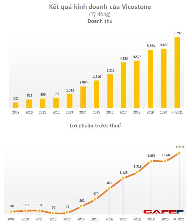 Vicostone đặt kế hoạch lợi nhuận 2021 đạt 1.919 tỷ đồng, kéo dài 9 năm tăng trưởng liên tục - Ảnh 1.