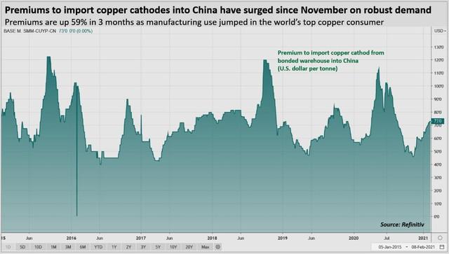 Giá đồng tăng vọt lên gần 9.200 USD/tấn, cao nhất gần 10 năm - Ảnh 3.