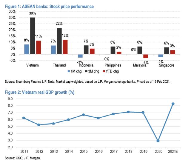 JP Morgan đánh giá cổ phiếu ngân hàng Việt Nam hấp dẫn nhất khu vực Asean: Gọi tên TCB, VPB và ACB - Ảnh 1.
