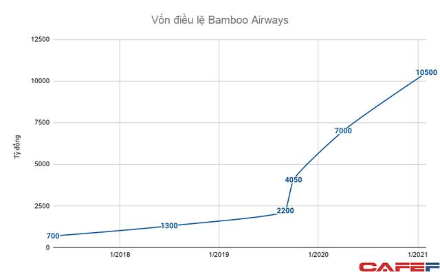 Bamboo Airways tăng vốn gấp rưỡi lên 10.500 tỷ đồng - Ảnh 1.