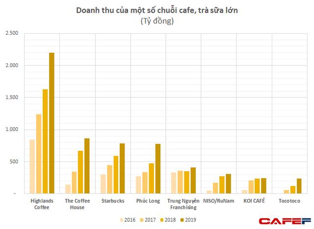 Sở hữu chuỗi café sang trọng tại nhiều vị trí đắc địa, RuNam Café không ngại lỗ vài chục tỷ mỗi năm nhờ có cổ đông toàn hàng khủng - Ảnh 3.