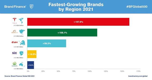 Thương hiệu ôtô nào giá trị nhất năm 2021? - Ảnh 2.