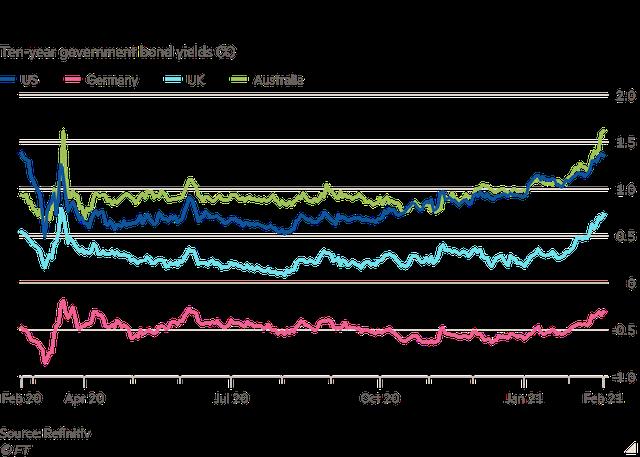 Lợi suất tăng vọt lên mức cao nhất trong nhiều năm, nhà đầu tư trái phiếu toàn cầu chao đảo trước những gói kích thích chưa từng có  - Ảnh 2.