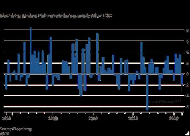 Lợi suất tăng vọt lên mức cao nhất trong nhiều năm, nhà đầu tư trái phiếu toàn cầu chao đảo trước những gói kích thích chưa từng có  - Ảnh 1.
