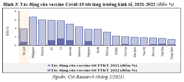 Tiến trình cung ứng Vaccine Covid-19 và vai trò của nó trong phục hồi kinh tế - Ảnh 4.
