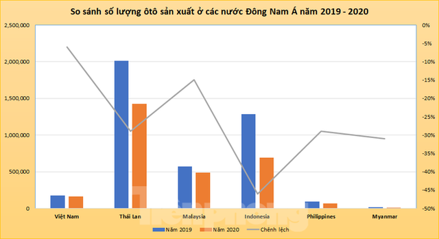 Thị trường ôtô Việt Nam vươn lên thứ tư Đông Nam Á - Ảnh 2.
