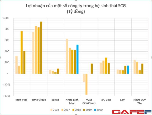 Nhiều công ty tốt nhất Việt Nam doanh thu hàng tỷ USD đang nằm trong tay người Thái, ông chủ đứng sau gồm cả hoàng gia và các tỷ phú hàng đầu châu Á - Ảnh 2.
