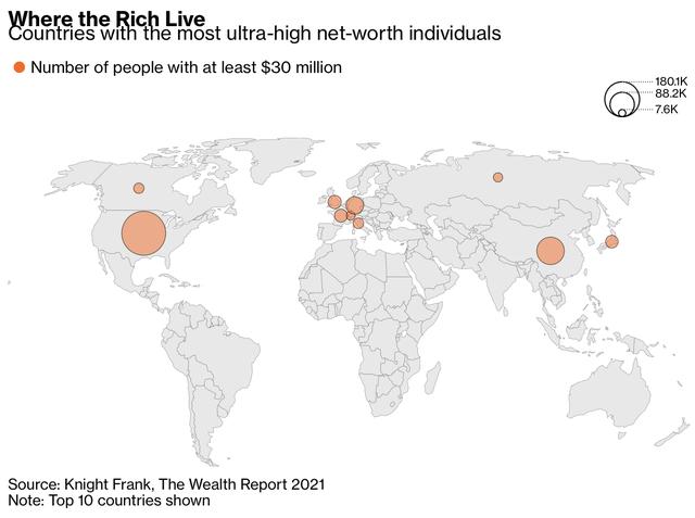 Bạn phải sở hữu bao nhiêu tiền để trở thành thành viên của câu lạc bộ 1% người giàu nhất thế giới?  - Ảnh 2.