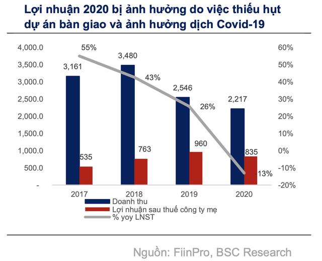 Nam Long: Tổng giá trị mở bán giai đoạn 2021-2022 dự kiến ghi nhận mức kỷ lục 25.776 tỷ đồng - Ảnh 1.