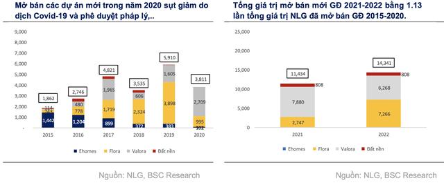 Nam Long: Tổng giá trị mở bán giai đoạn 2021-2022 dự kiến ghi nhận mức kỷ lục 25.776 tỷ đồng - Ảnh 2.
