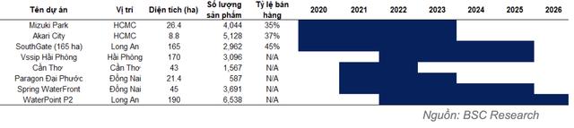 Nam Long: Tổng giá trị mở bán giai đoạn 2021-2022 dự kiến ghi nhận mức kỷ lục 25.776 tỷ đồng - Ảnh 4.