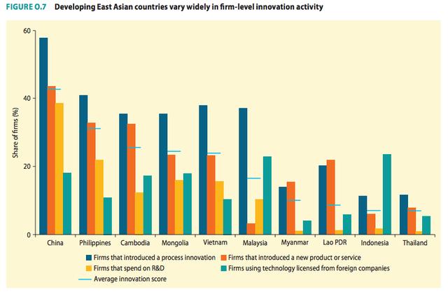 Ngân hàng Thế giới: Dù là cái nôi của nhiều nhân vật nổi bật, đổi mới sáng tạo khu vực Đông Á vẫn ở mức thấp - Ảnh 1.