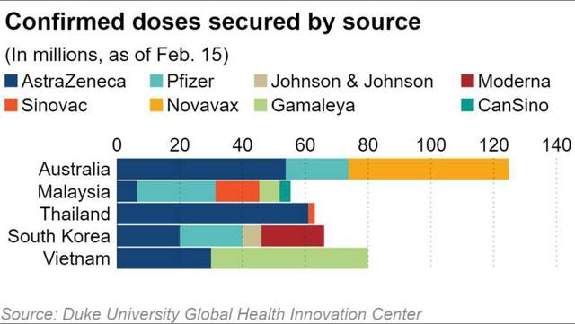 Các nước xung quanh Việt Nam đang ráo riết tiêm chủng vắc xin Covid-19 như thế nào? - Ảnh 1.