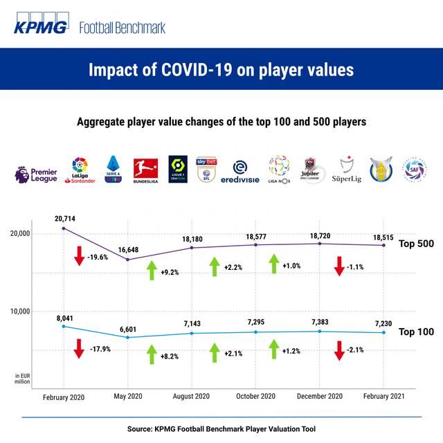 Giá trị cầu thủ bóng đá giảm mạnh do ảnh hưởng của COVID-19, Messi và Mbappé dẫn đầu danh sách - Ảnh 1.