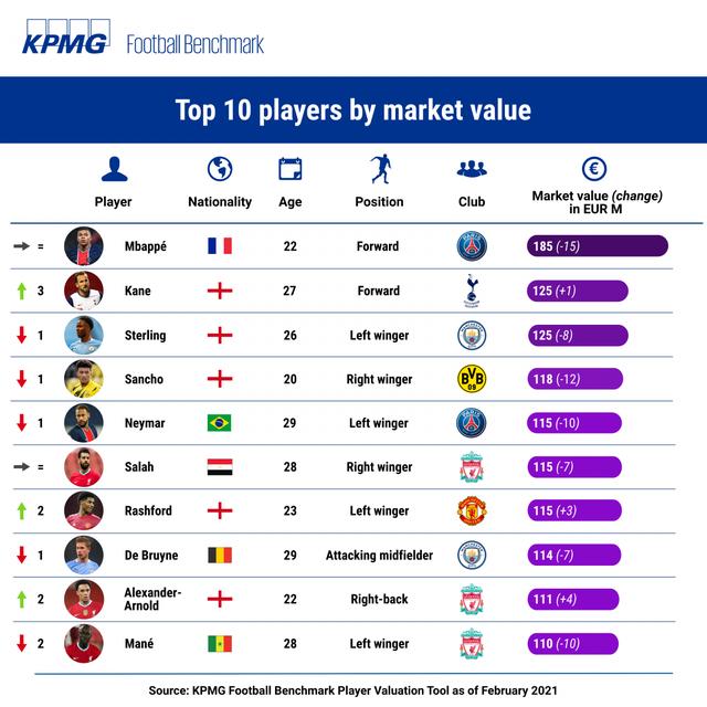 Giá trị cầu thủ bóng đá giảm mạnh do ảnh hưởng của COVID-19, Messi và Mbappé dẫn đầu danh sách - Ảnh 3.