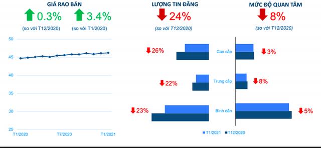 Trong đại dịch Covid-19, giá nhà Tp.HCM và Hà Nội vẫn bật tăng - Ảnh 1.