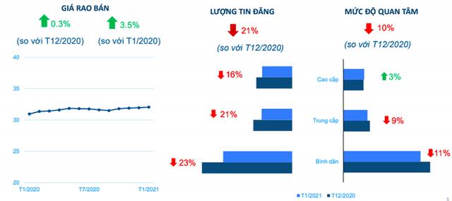 Trong đại dịch Covid-19, giá nhà Tp.HCM và Hà Nội vẫn bật tăng - Ảnh 2.