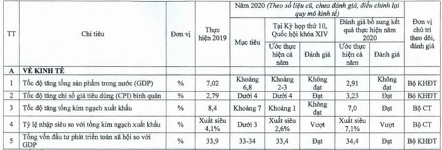 Bộ Kế hoạch Đầu tư bổ sung kết quả thực hiện kinh tế xã hội năm 2020, nhiều tiêu chí tăng - Ảnh 1.