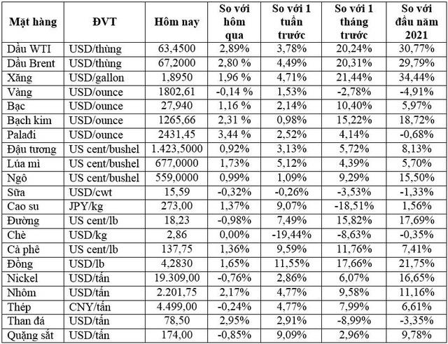 Thị trường ngày 25/2: Giá dầu tăng vượt 67 USD/thùng, đồng tiếp tục tăng - Ảnh 2.