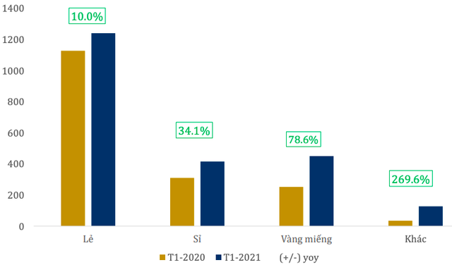 PNJ đạt 168 tỷ lợi nhuận sau thuế trong tháng 1/2021 - Ảnh 1.
