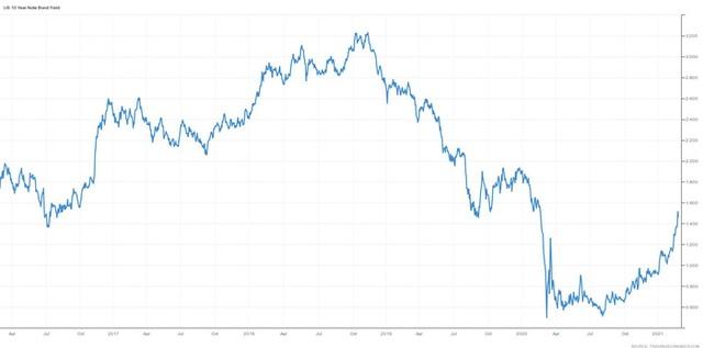 """Vì sao Phố Wall """"nháo nhào"""" khi lợi suất trái phiếu bùng nổ? - Ảnh 1."""