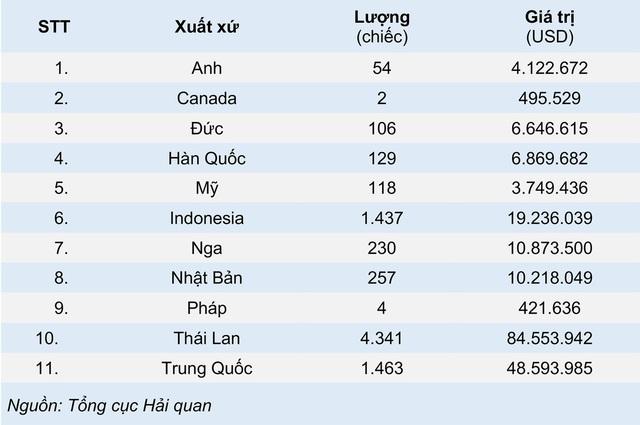 Ô tô Trung Quốc ồ ạt về Việt Nam tháng đầu năm 2021 - Ảnh 1.