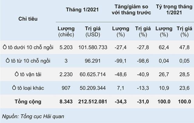 Ô tô Trung Quốc ồ ạt về Việt Nam tháng đầu năm 2021 - Ảnh 2.