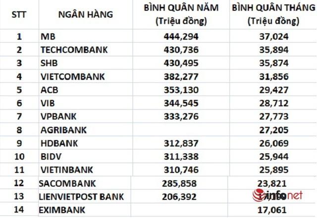 So găng thu nhập tại 14 ngân hàng lớn nhất thị trường: Ở đâu lương khủng nhất, ai trả thấp nhất? - Ảnh 1.